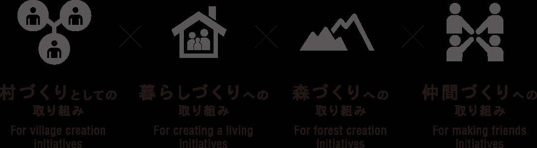 """村づくりとしての取り組み """"For village creation initiatives"""" 暮らしづくりへの取り組み """"For creating a living initiatives"""" 森づくりへの取り組み """"For forest creation initiatives"""" 仲間づくりへの取り組み """"For making friends initiatives"""""""